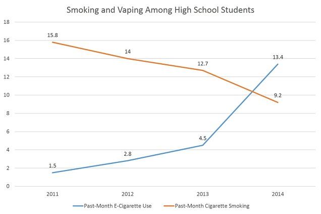 Vaping increases, smoking falls
