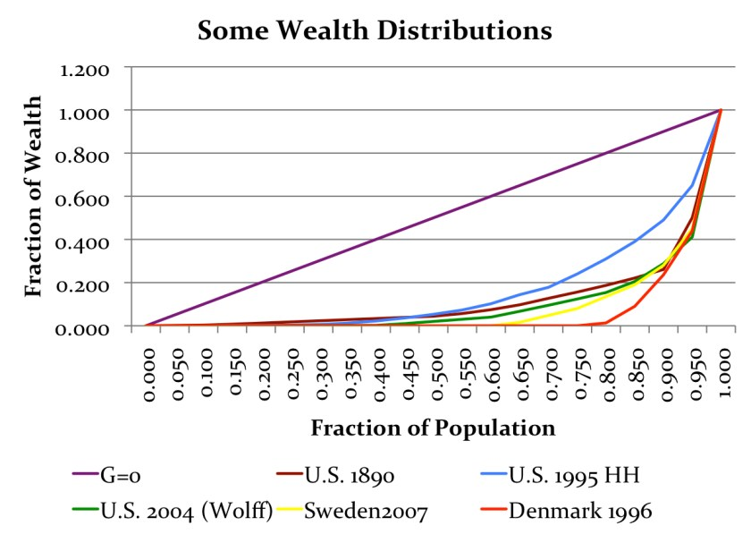 wealthginis5countries_10