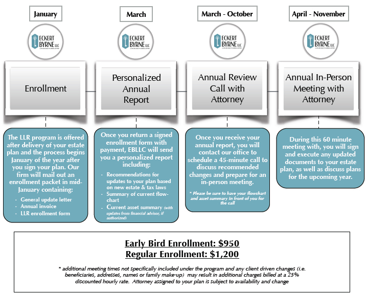 Eckert Life and Legacy Review Process