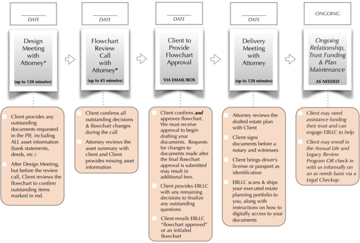 oak plan timeline