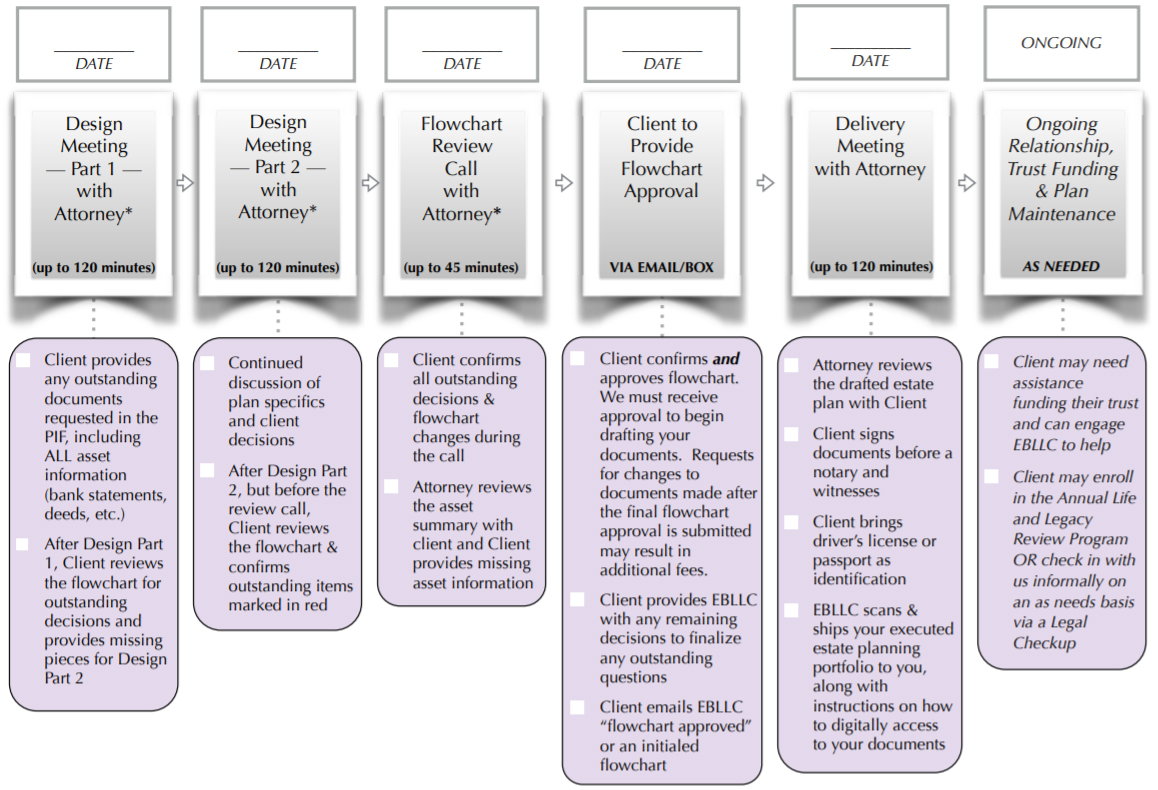 sequoia plan timeline