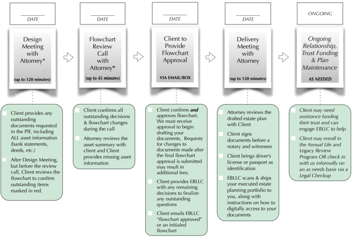 How The Spruce Plan Process Works
