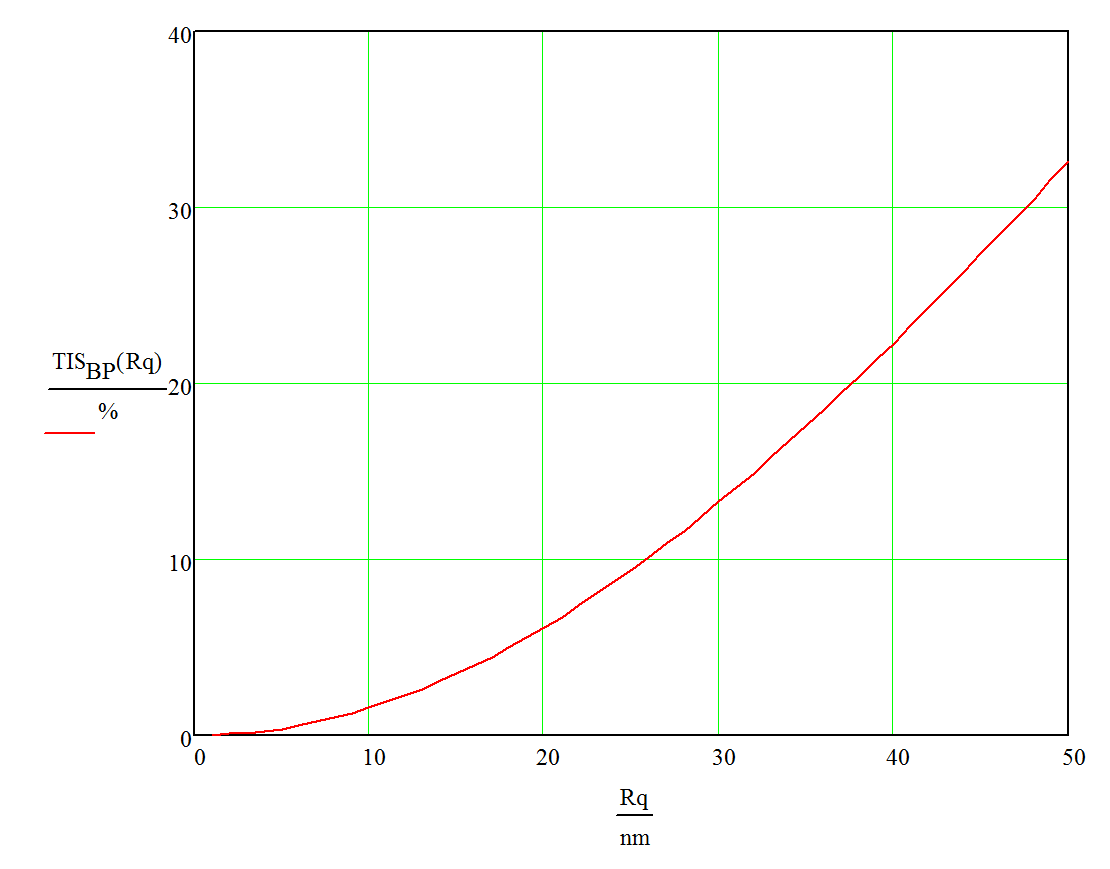 hight resolution of optical scattering versus surface roughness plot