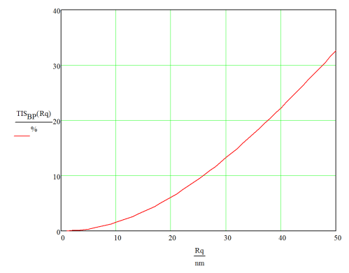 small resolution of optical scattering versus surface roughness plot