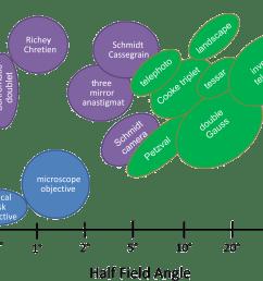 lens types capability chart [ 2652 x 1752 Pixel ]