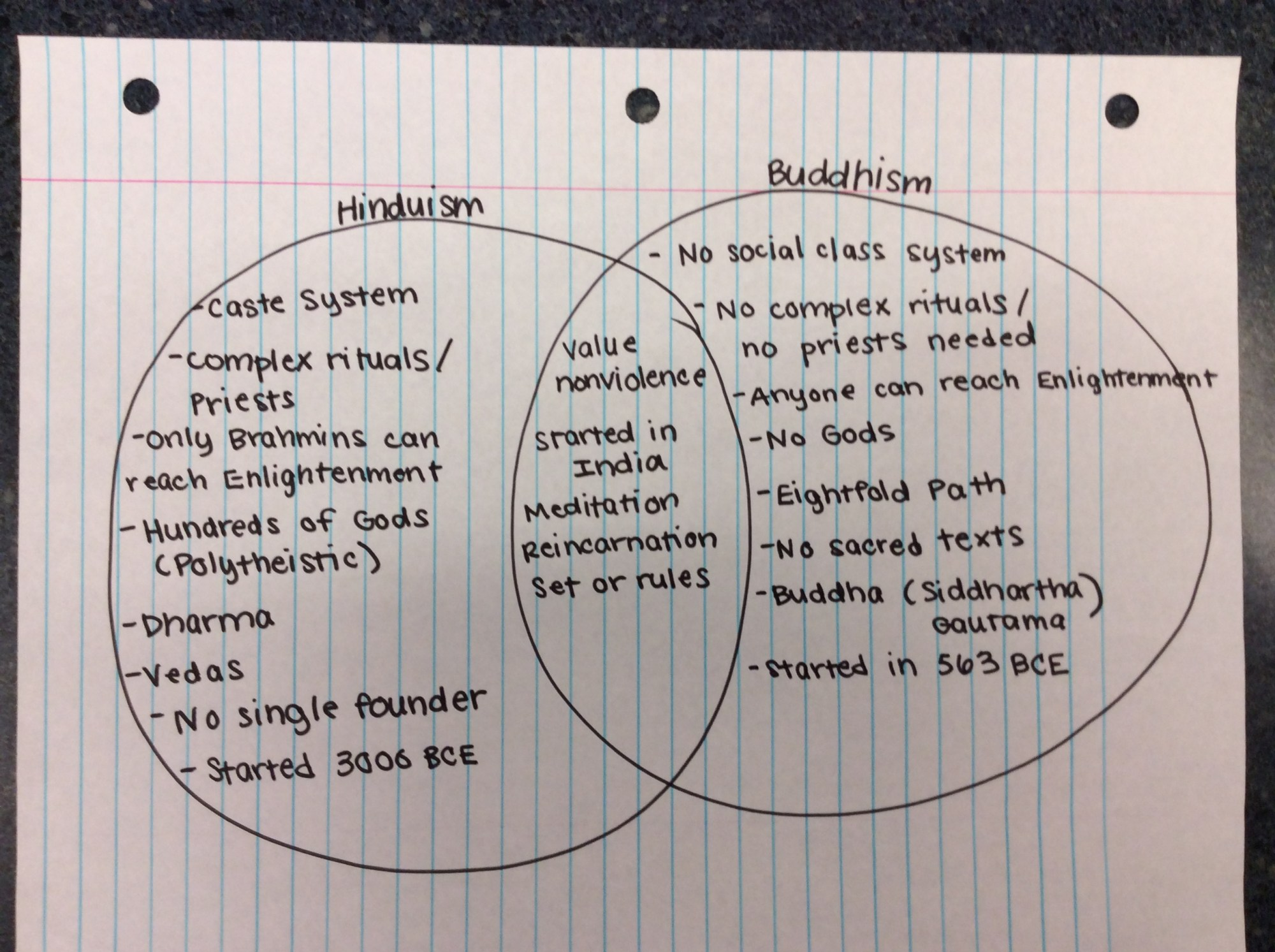 hight resolution of february 2014 ms stone s class page 2 buddhism and hinduism similarities hinduism and buddhism religion