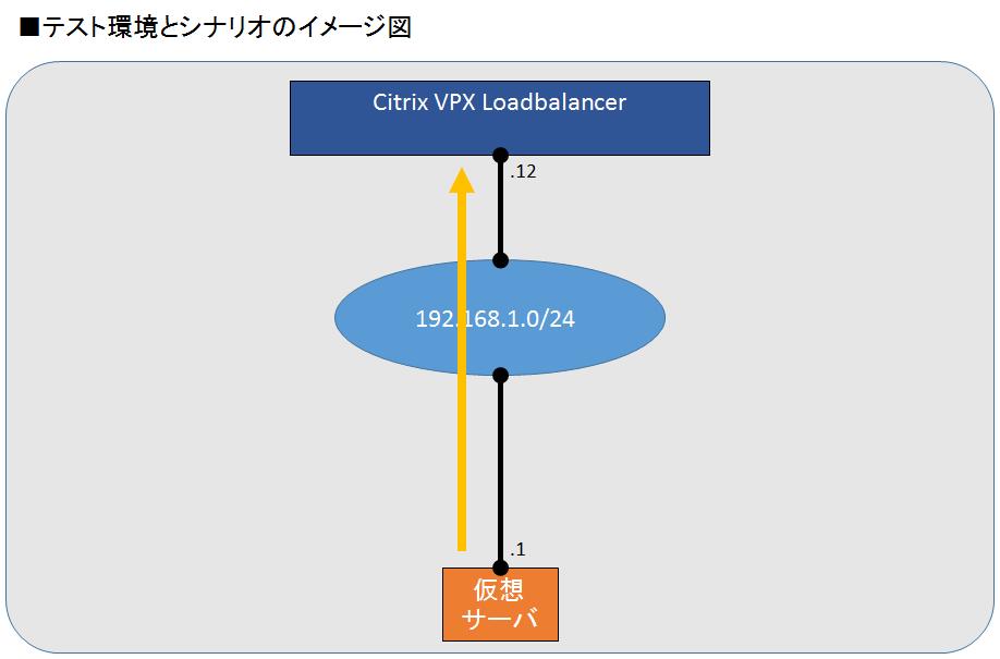 citrix netscaler diagram holley 600 cfm carb 11 2 1 logging in to a vpx enterprise cloud knowledge configuration