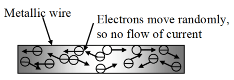 Flow of electrons inside a metal wire