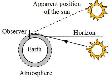 Atmospheric refraction at sunrise and sunset