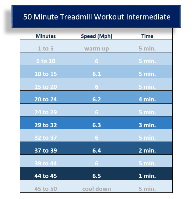 Intermediate 50min Treadmill Workout