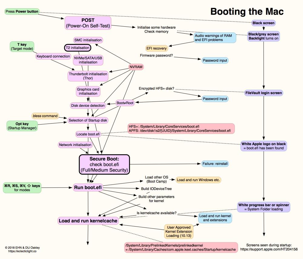 medium resolution of boot system diagram