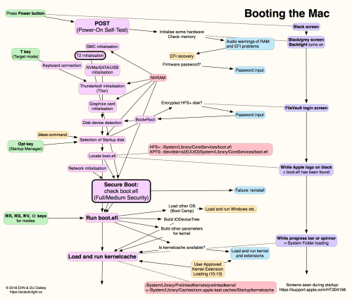 small resolution of boot system diagram