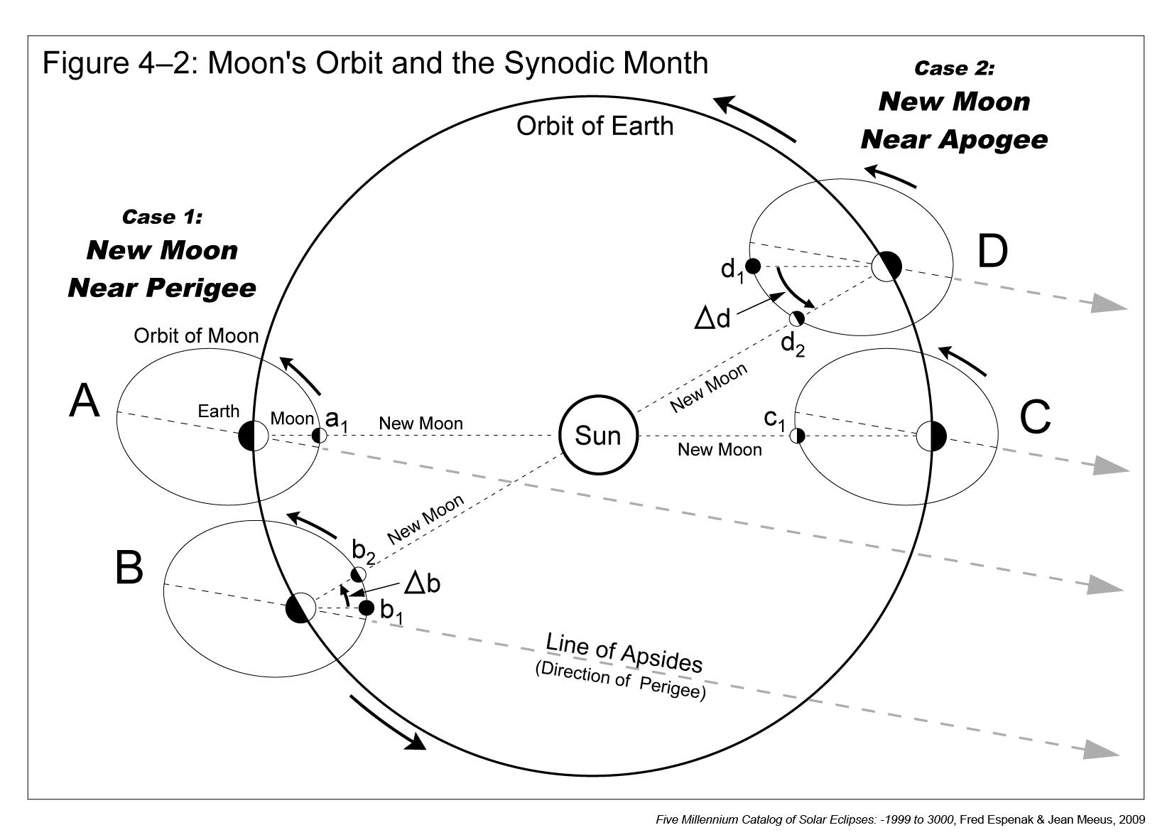 Moon Orbit Around Earth Page 2