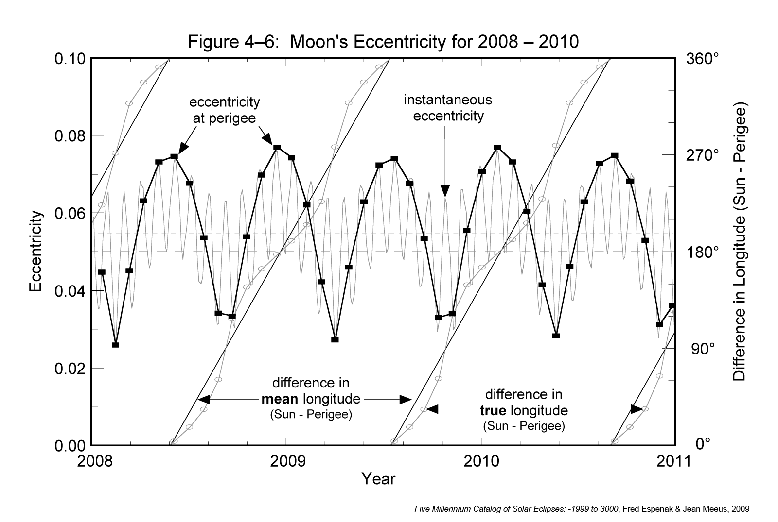 Eccentricity changes for Lunar Orbits
