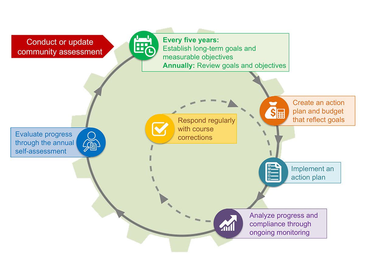 hight resolution of program planning cycle