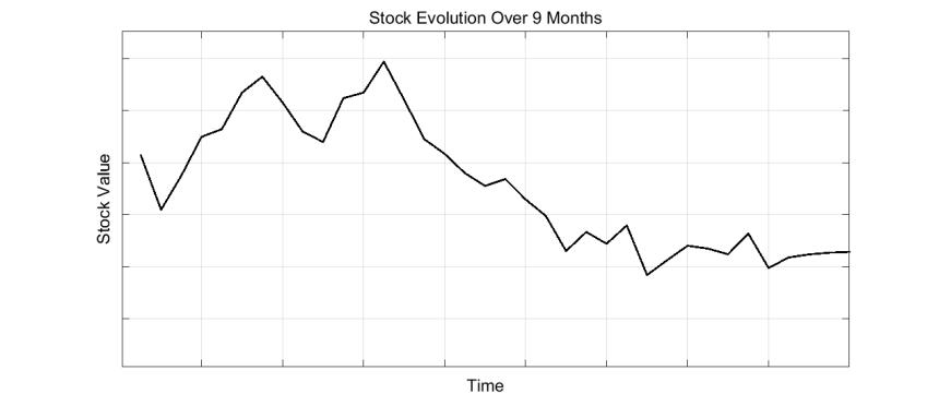 Evol_stock9Monthsv2