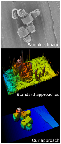 Estimating the 3D topography of microscopic samples from SEM images