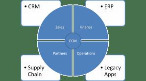 FileNet Migration | ECM Professional
