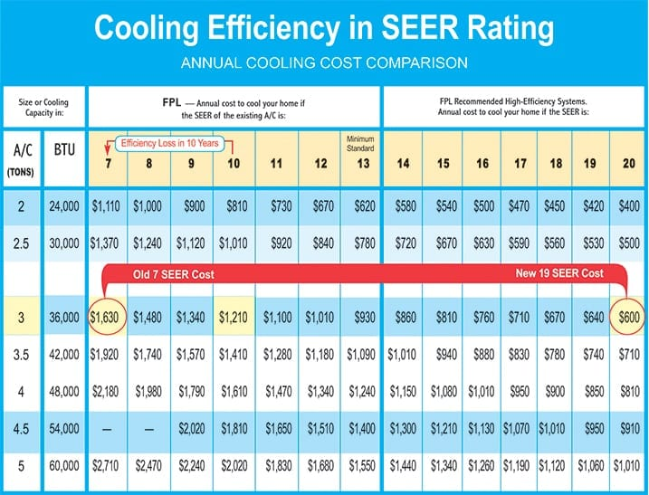 Home Energy Costs and SEER Rating