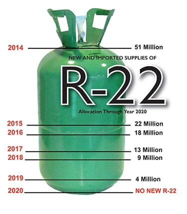 R-22 Phasing Out - Get It While It Lasts