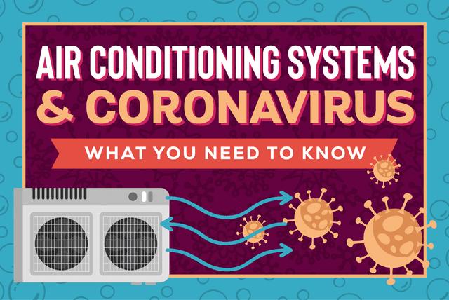 Air conditioners and the Coronavirus