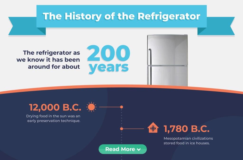 ECM Refrigerator infographic | ECM Air Conditioning