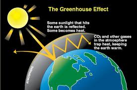 Greenhouse gases warming the atmosphere by trapping heat