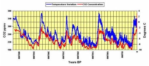 Correlatie tussen temperatuur en kooldioxide