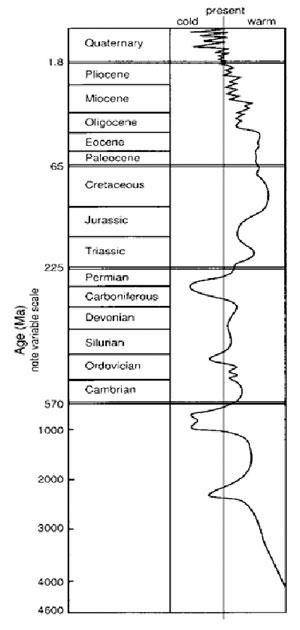 Temperatuur wijzigingen sinds het ontstaan van de aarde