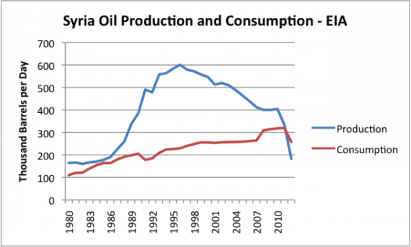 syria-oil-prod-and-consumption-eia