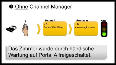 Was ist ein Channel Manager