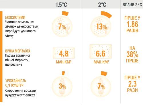 Роз'яснення спеціального звіту МГЕЗК по зміні клімату: екосистеми, вічна мерзлота, сільське господарство