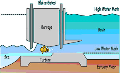 Wave and Tidal | Energy Systems & Sustainable Living