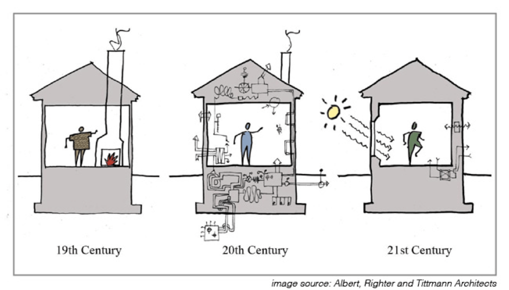 Passive House Design Energy Systems & Sustainable Living