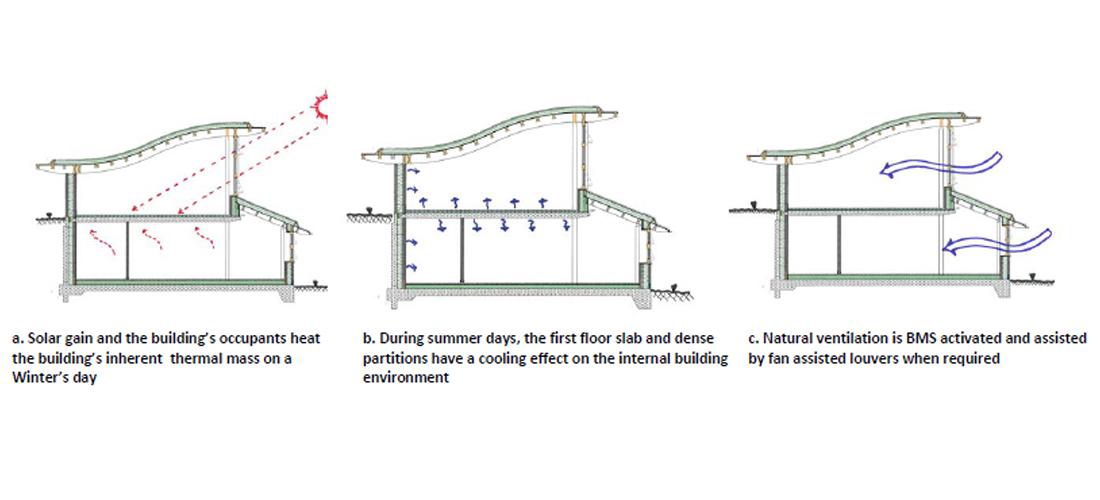Fig-3-Natural-heating-ventilation-diagrams-1100x500