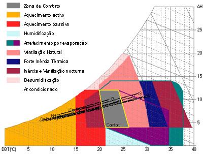 Diagrama Psicométrico Lisboa
