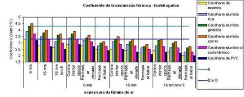 Eficiência Energética - Coeficiente Transmissão Térmica Envidraçados