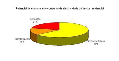 Eficiência Energética - Potencial Economia