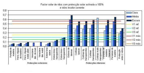 Factor Solar - Vãos Envidraçados