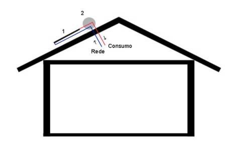 Sistema Solar Térmico - Termosifão - Circulação Directa - 1-Colector Solar 2-Depósito de Acumulação (armazenamento de água)