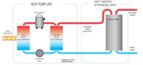 Diagram of Sanden HPWH Split System