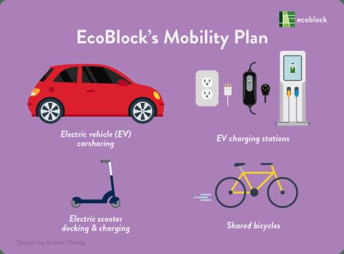 EcoBlock's Mobility Plan
