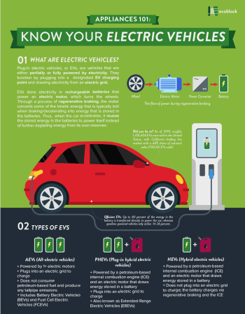 Know Your Electric Vehicles