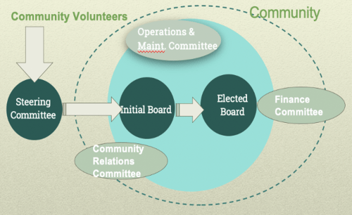 Democratic Organizational Structure