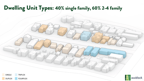 Dwelling Unit Types: 40% Single Family, 60% 2-4 Family