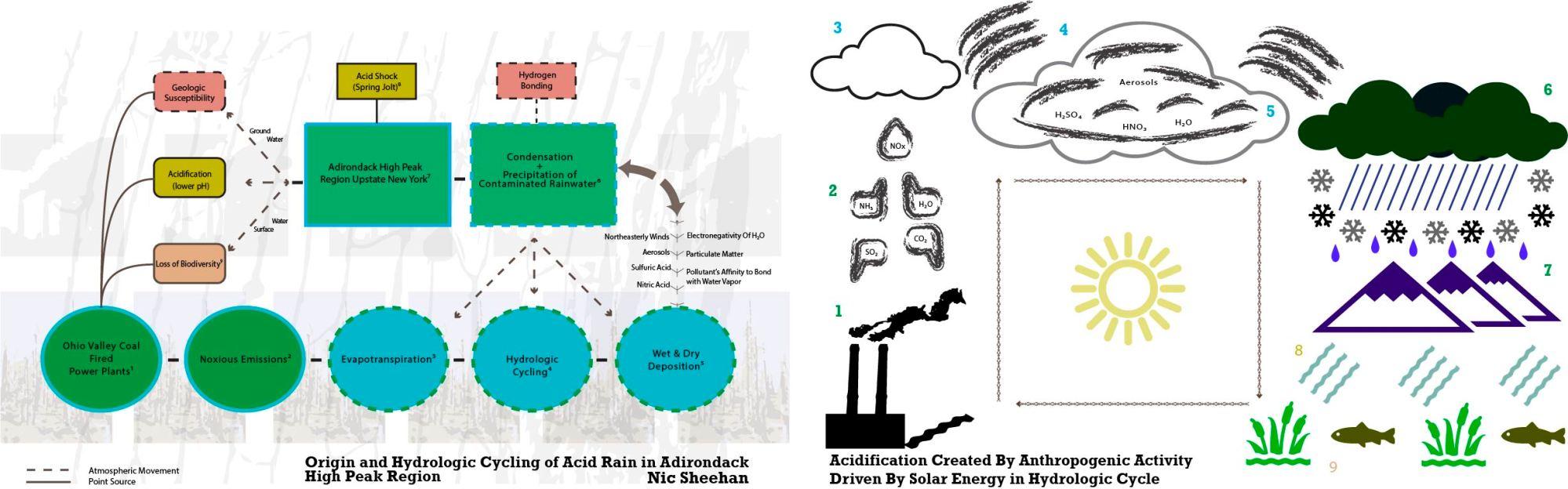 hight resolution of nic sheehan acid rain in adirondacks