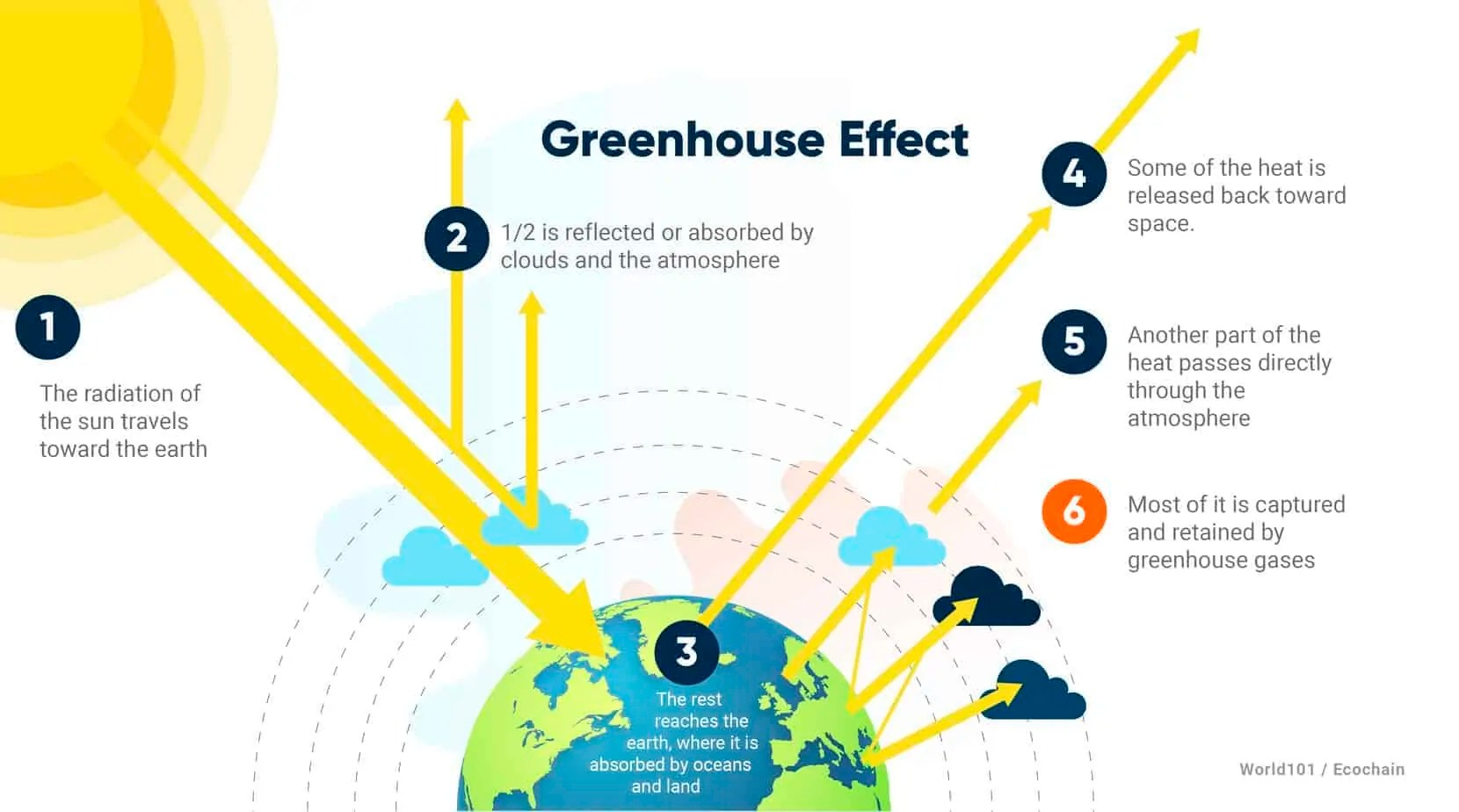hight resolution of the greenhouse effect