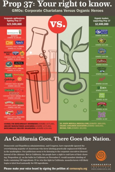 CA Prop 37:  Which Organic Companies DON'T Support GMO Labeling?