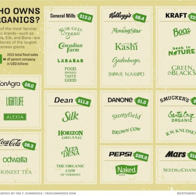 Who owns your organic brand?