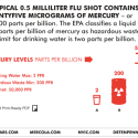 flu shot contains mercury